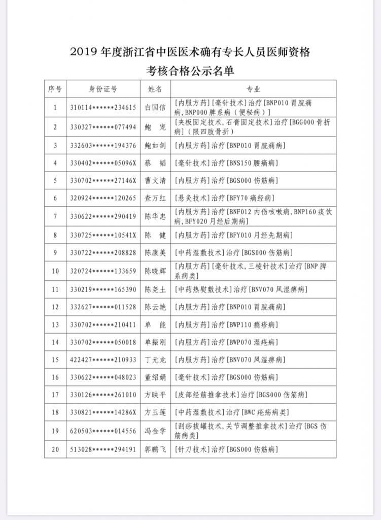 浙江省2019年度中医医术确有专长人员医师资格考核合格名单